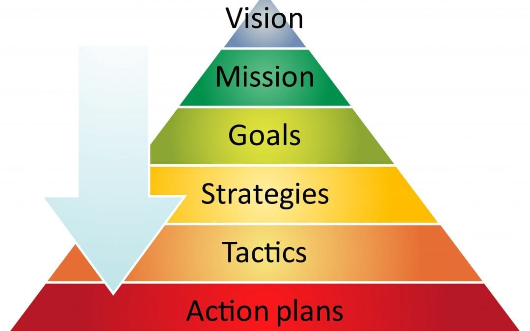 Strategy through the Lens of Holistic and Objective-Based Information